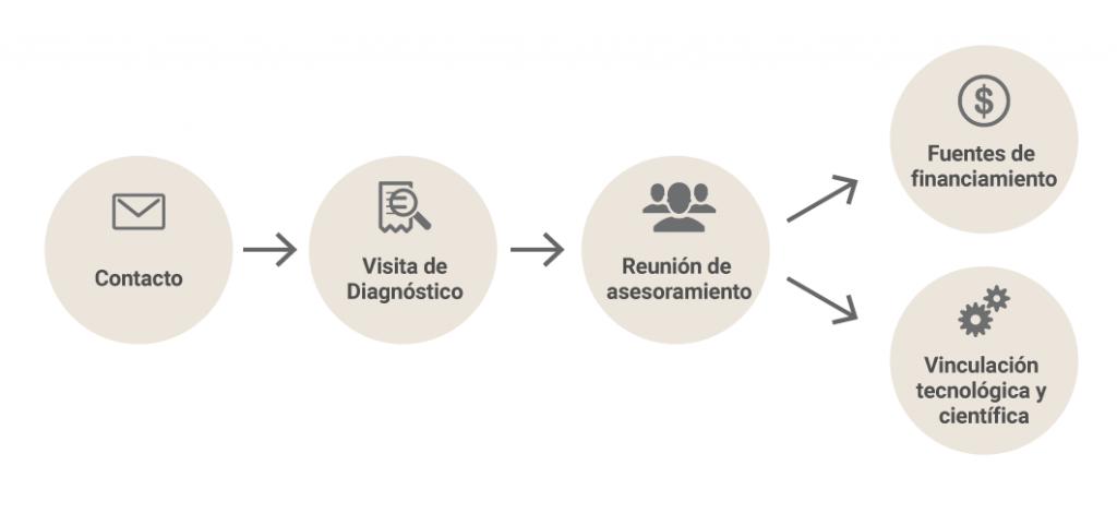 infografia-diagnostico-tecnologico